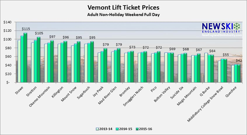 2013-14 through 2015-16 Vermont Lift Ticket Prices