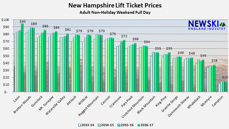 2013-14 through 2016-17 New Hampshire Lift Ticket Prices