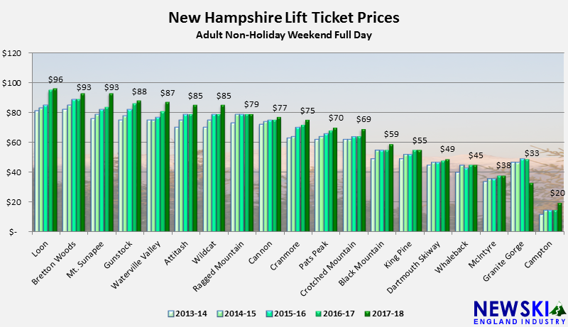 2013-14 through 2017-18 New Hampshire Lift Ticket Prices